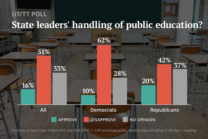 Texans think state leaders are falling short on public education, UT/TT Poll finds